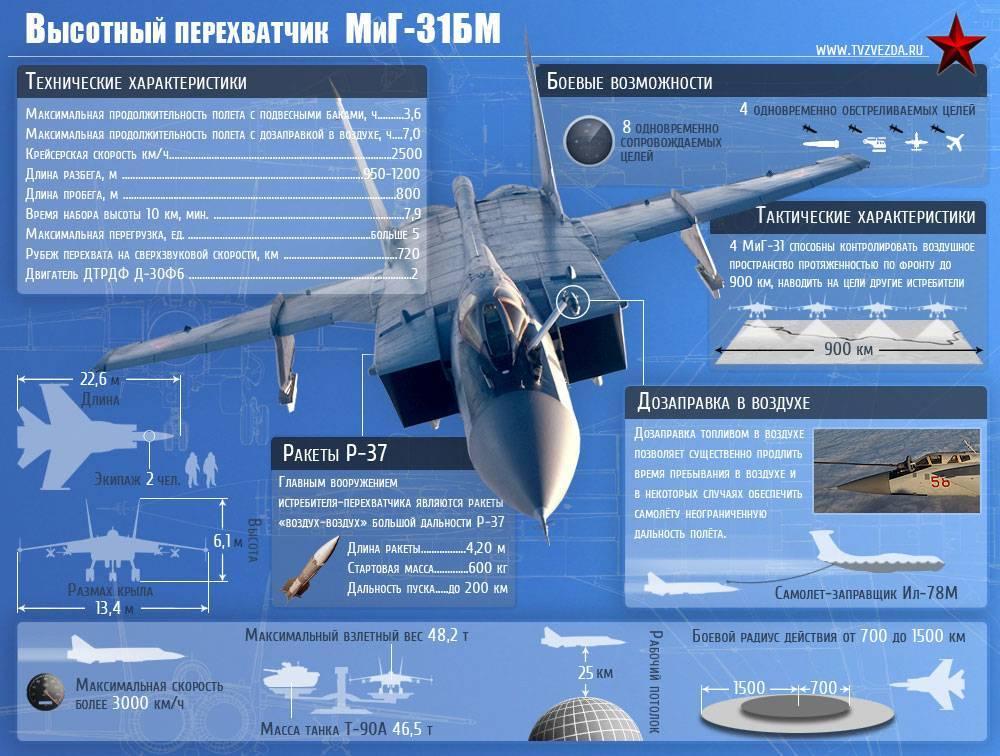 Миг-17 фото. видео. скорость. вооружение. ттх