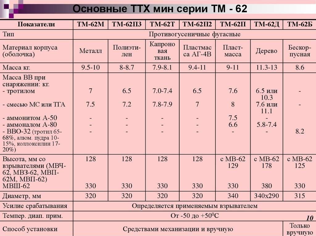 Инженерные боеприпасы (тм-72) - tm-72.html