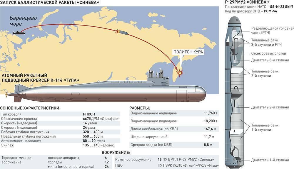 """Тополь-м – держит ядерный паритет. ракетные комплексы """"тополь"""" и """"тополь-м"""" тополь м технические"""