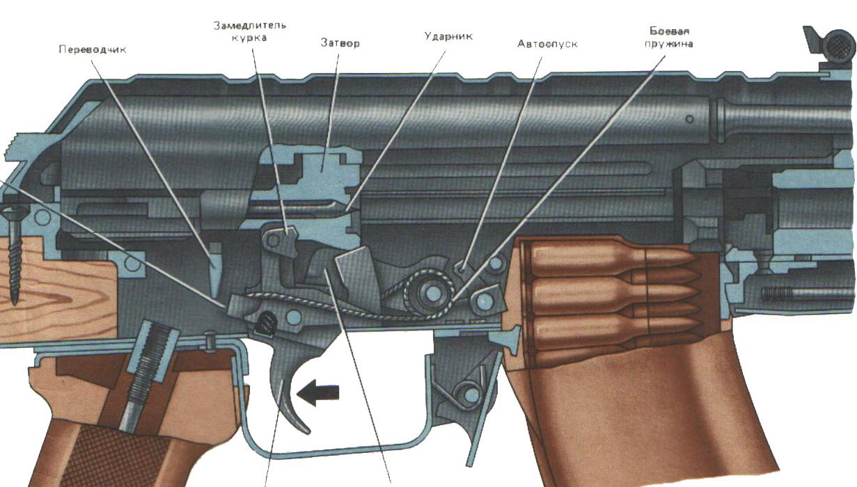 Автомат калашникова: эволюция легенды
