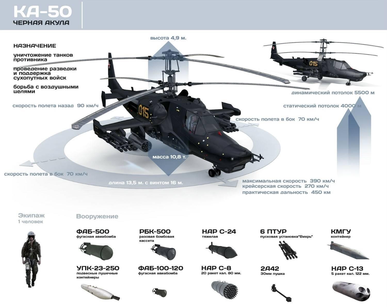 «черная акула» почему сняли с вооружения один из лучших вертолетов ссср