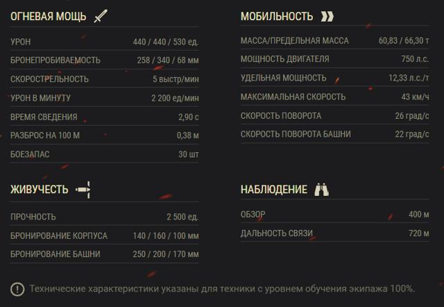 Последний советский тяжеловес | история и техника | world of tanks