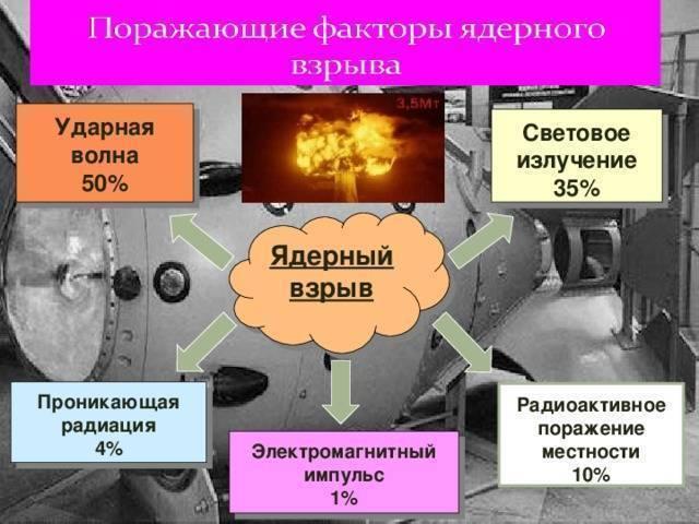 Нейтронная бомба: история создания и принципы работы оружия. ликбез: мифы о «гуманной» нейтронной бомбе нейтронный взрыв