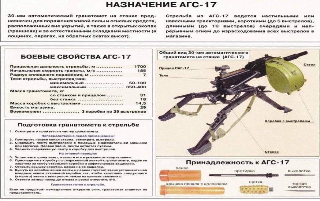 «автоматический гранатомёт станковый  (агс-17)»