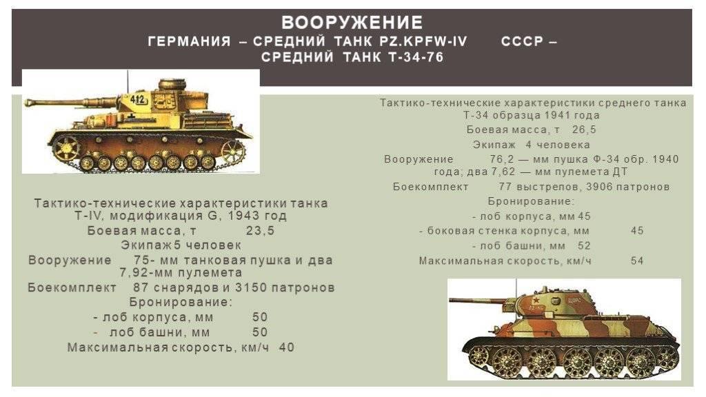 Т-34 экранированный — global wiki. wargaming.net