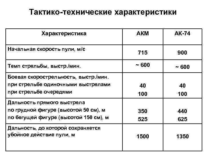 Акс-74у ттх. фото. видео. размеры. скорострельность. скорость пули. прицельная дальность