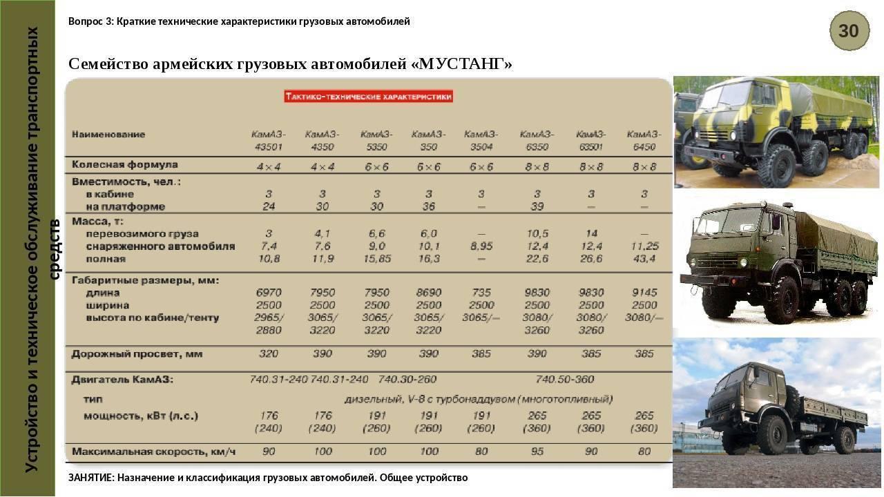 Дизельный газ-3309: основные технические характеристики