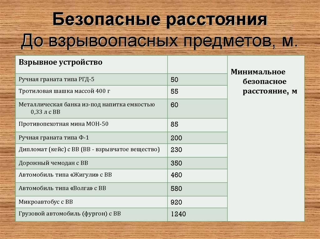 Инженерная подготовка. взрывчатые вещества - вооружение   статьи