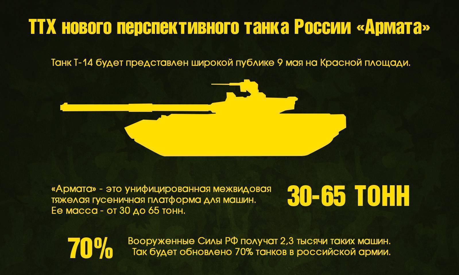 Чем т-14 «армата» отличается от танков предыдущих поколений – новости руан