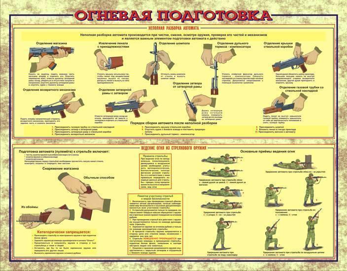 Огневая подготовка в системе обучения военнослужащих и сотрудников органов внутренних дел