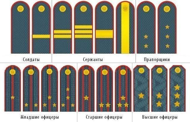 Погоны и звания полиции, какое звание одна, две, три, четыре звезды, генеральские погоны, расположение звезд на погонах полиции нового образца, звания в полиции россии по возрастанию