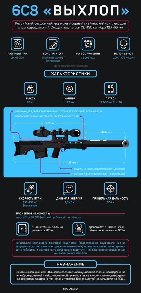 Снайперская винтовка Steyr-Mannlicher Scout