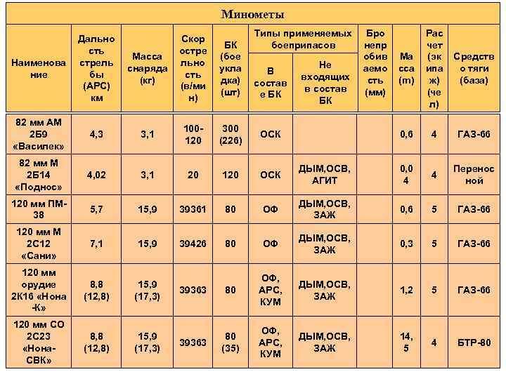 Василек (миномет 82 мм) : характеристики, фото