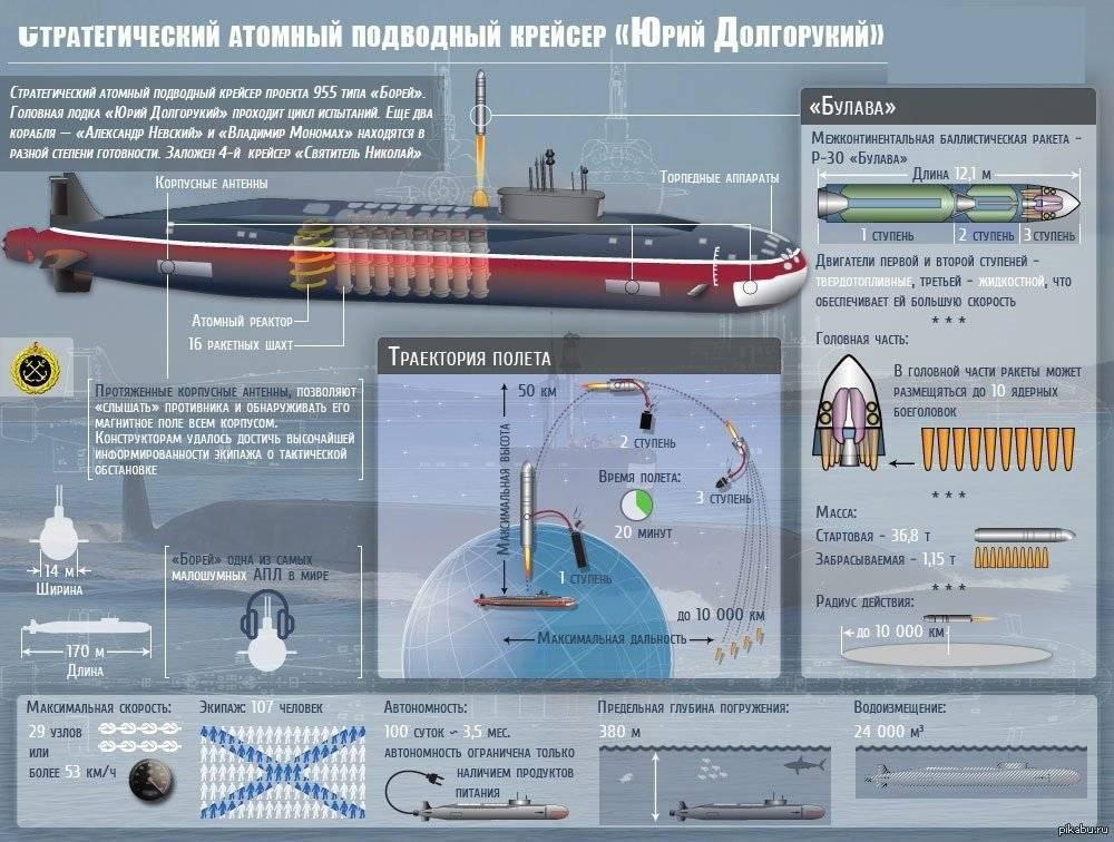 """Пуски ракет """"булава"""" — российская газета"""