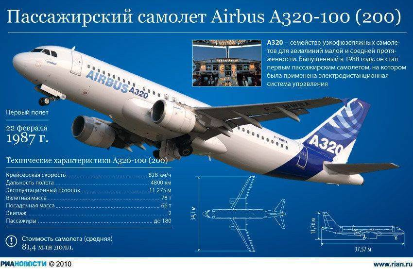 Airbus а321 википедия