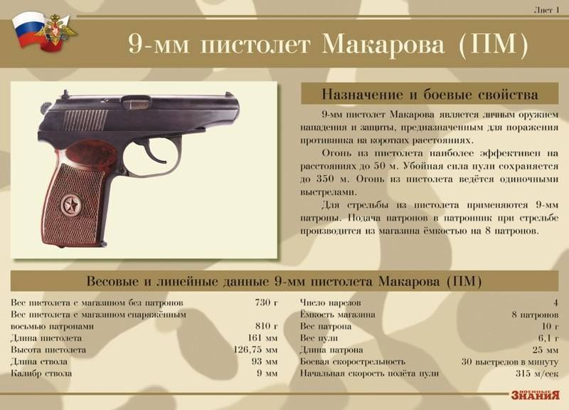 Читать онлайн книгу 9-мм пистолет макарова (пм). наставление по стрелковому делу - обороны ссср министерство бесплатно. 1-я страница текста книги.