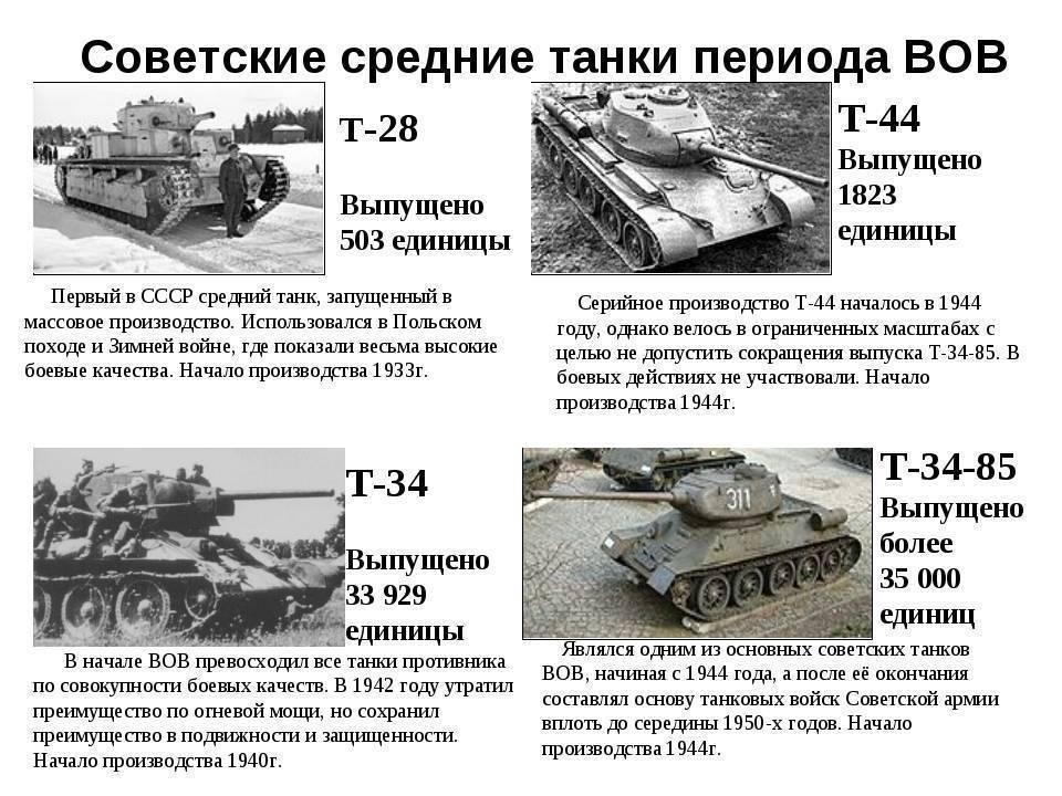 Как танки учились воевать. ис-2 — тяжёлый молот гвардии
