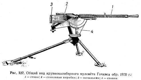 Hotchkiss m1914 пулемет - hotchkiss m1914 machine gun