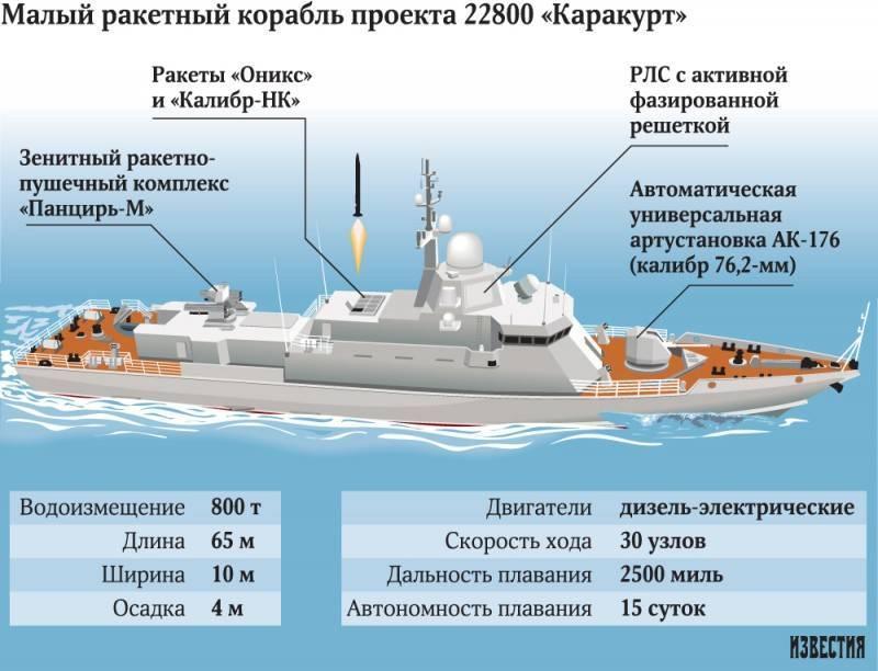 Тип боевых кораблей википедия