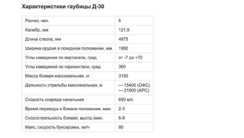Советская гаубица Д-30: история, устройство и ТТХ