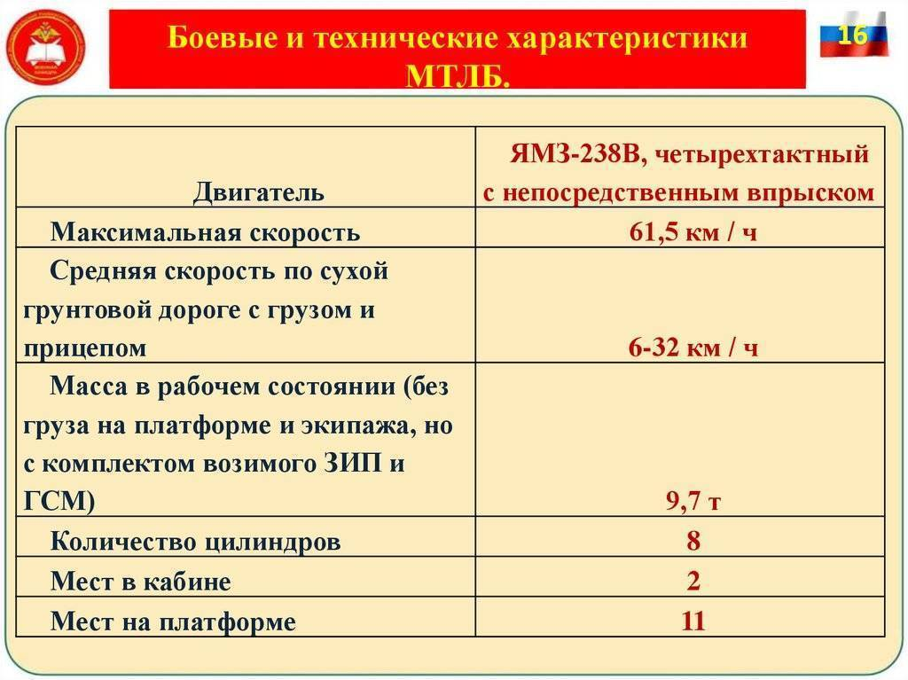 Мтлб инженерные - производство и продажа вездеходов и запчастей - изгт