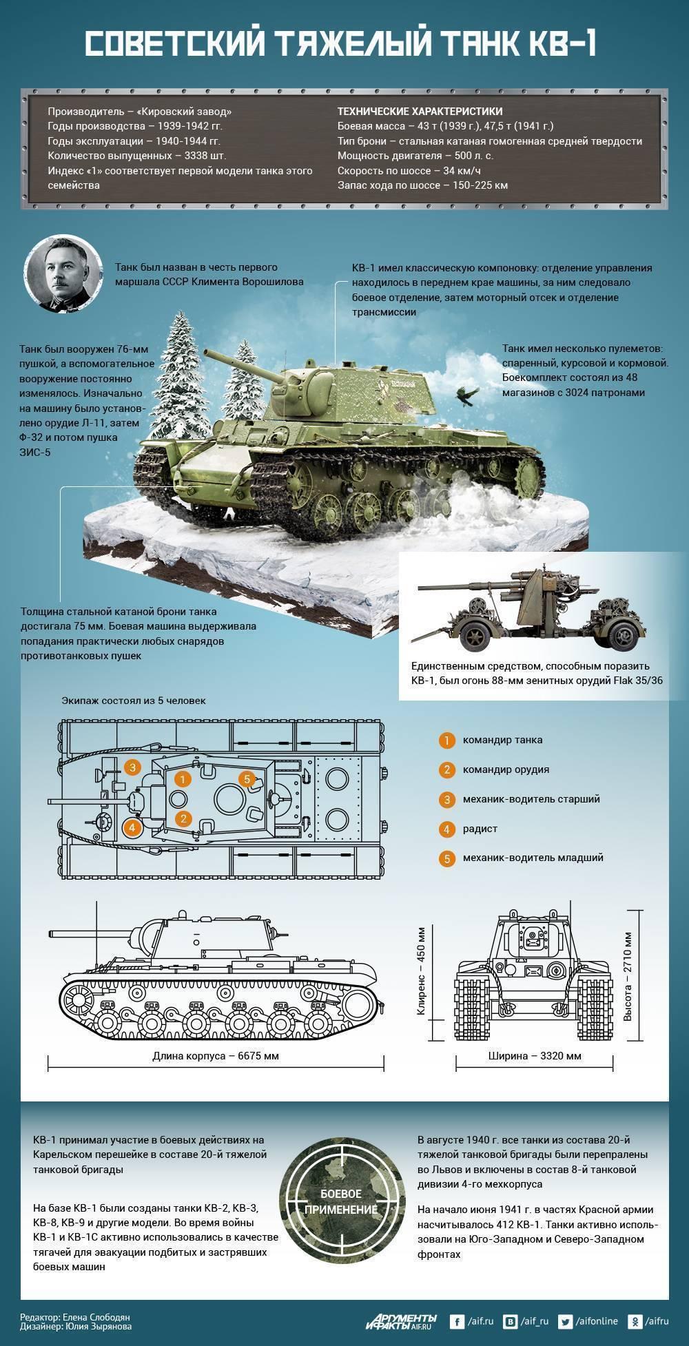 Кв-2 — тяжелый советский танк