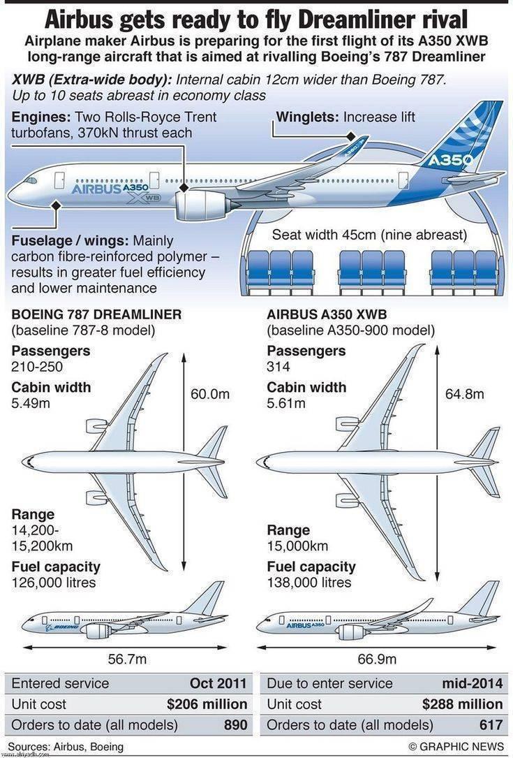 Airbus a350 – воплощение будущего в гражданских авиаперевозках. премиум эконом класс