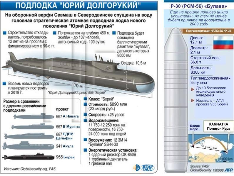Подводные лодки типа «борей»