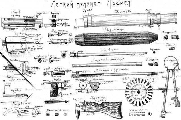Пулемет льюиса времен 1 мировой. ручной пулемет льюиса (lewis): история создания и характеристики