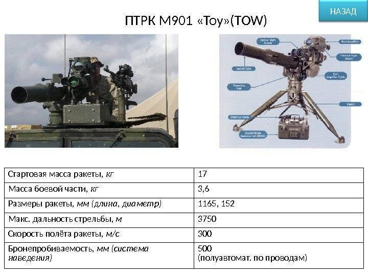 Птур - оружие для поражения танков. птур «корнет»: характеристики