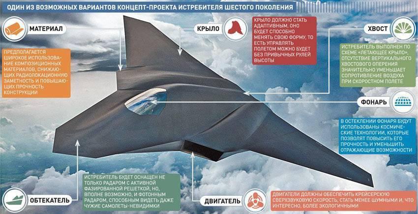 Новейший русский космический истребитель 6 поколения и другие технические новинки отечественного производства | земля мастеров