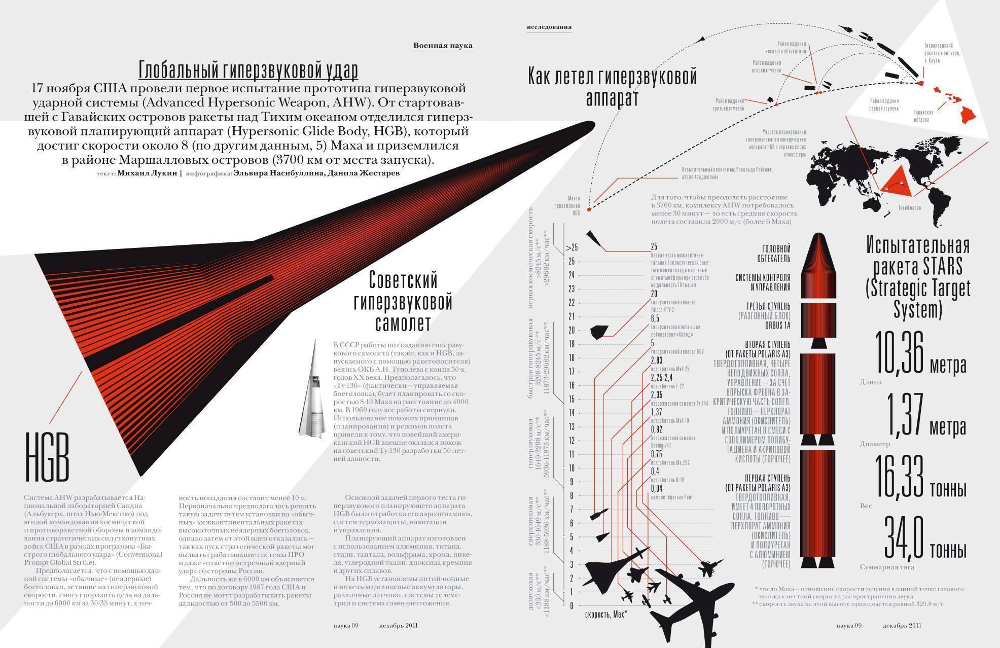 """Ракета 9м730 """"буревестник"""". ssc-x-9 """"skyfall"""". технические характеристики. фото и видео"""