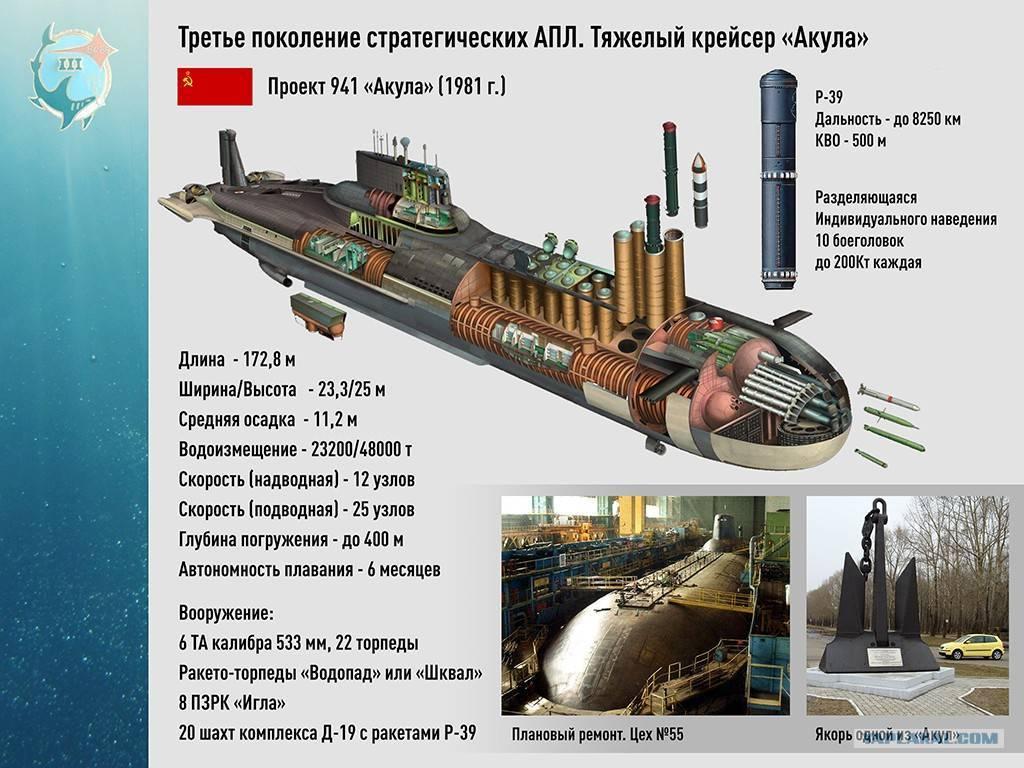 Какая высота подводной лодки в этажах дома. акула – это подводная лодка, не допустившая начало третьей мировой войны