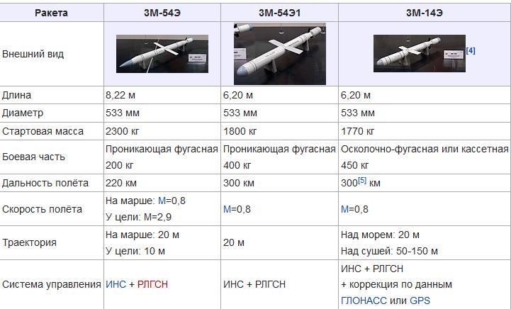 Калибр (крылатая ракета) — википедия. что такое калибр (крылатая ракета)