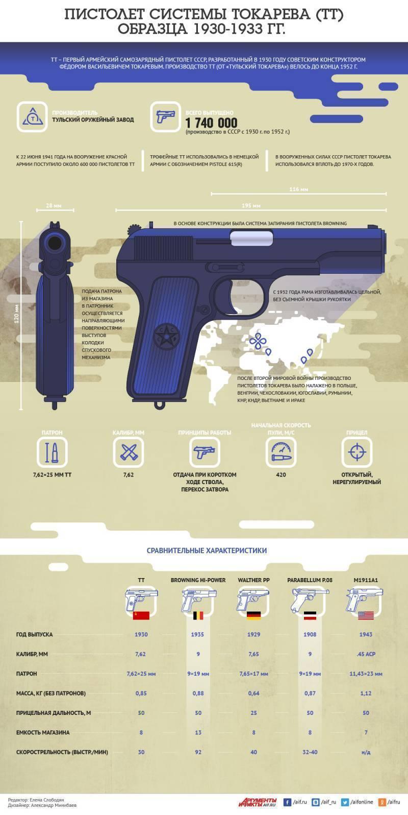 Лицензионный польский пистолет токарева тт-33