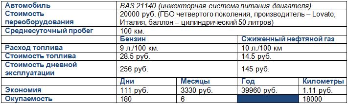 Газ-саз-3507: технические характеристики