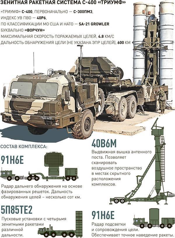 Сорок лет на страже неба: как менялась зенитная ракетная система с-300
