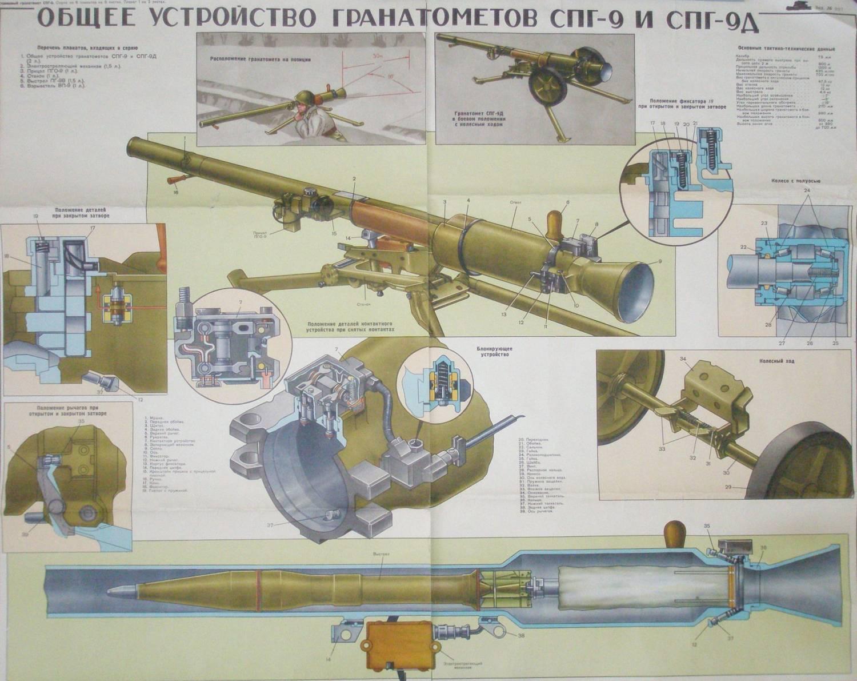 Спг-9 «копье» — станковый противотанковый гранатомет
