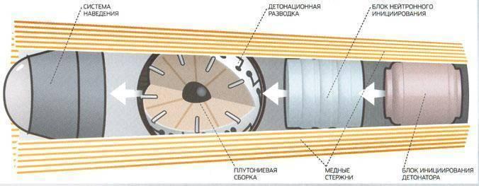 Кто изобрел атомную бомбу? история изобретения и создания советской атомной бомбы. последствия взрыва атомной бомбы