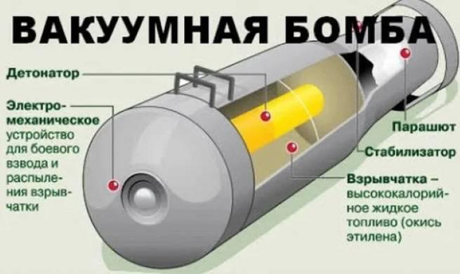 Объем имеет значение: «вакуумная» бомба