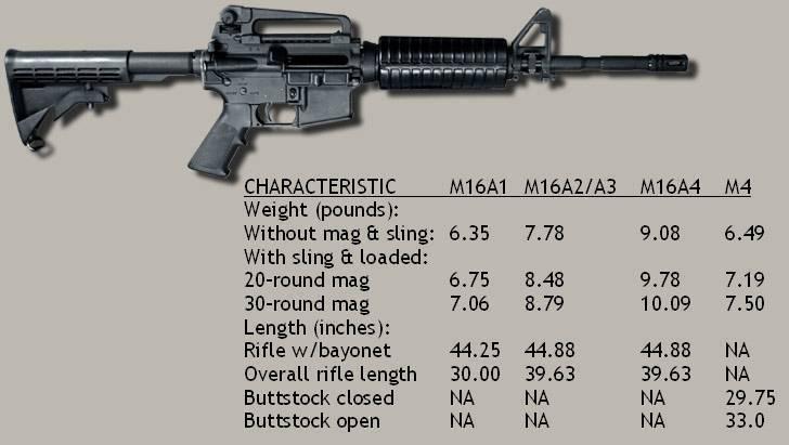 Bushmaster acr — википедия. что такое bushmaster acr