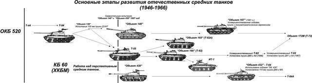 Т-54 — советский средний танк послевоенного периода