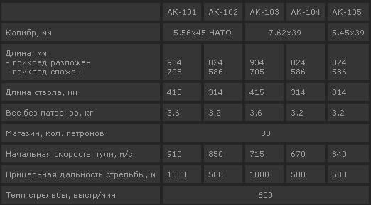 7,62 мм автомат калашникова ак103, руководство по эксплуатации 6п45 рэ.