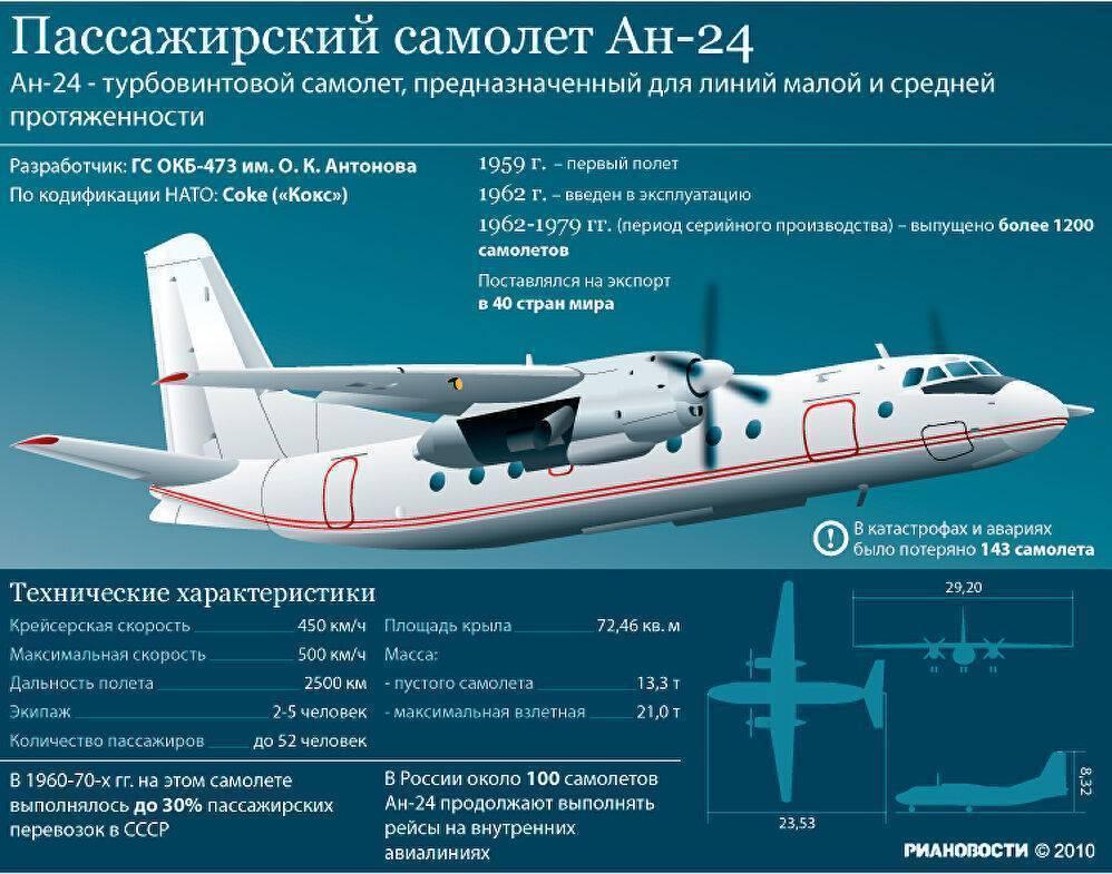 Пассажирский самолет Ан-148