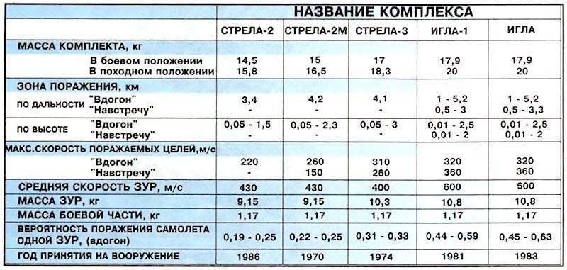Пзрк 9к338 игла-с(sa-24 grinch)