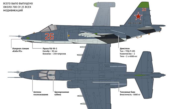 штурмовик су-25см3 – современное укрепление сухопутных вооружённых сил