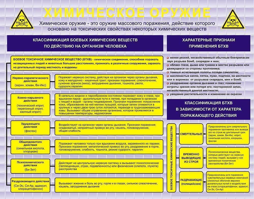 Химическое оружие: история, классификация, преимущества и недостатки. химическое разоружение и россия химическое разоружение - завершающий этап