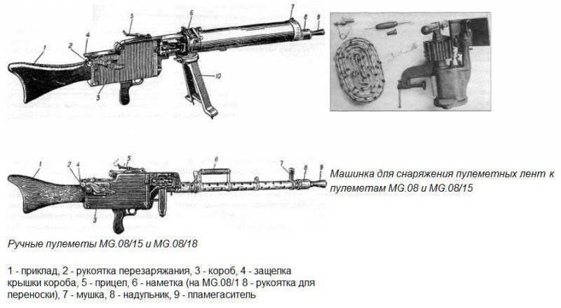 Пулемет шоша - chauchat