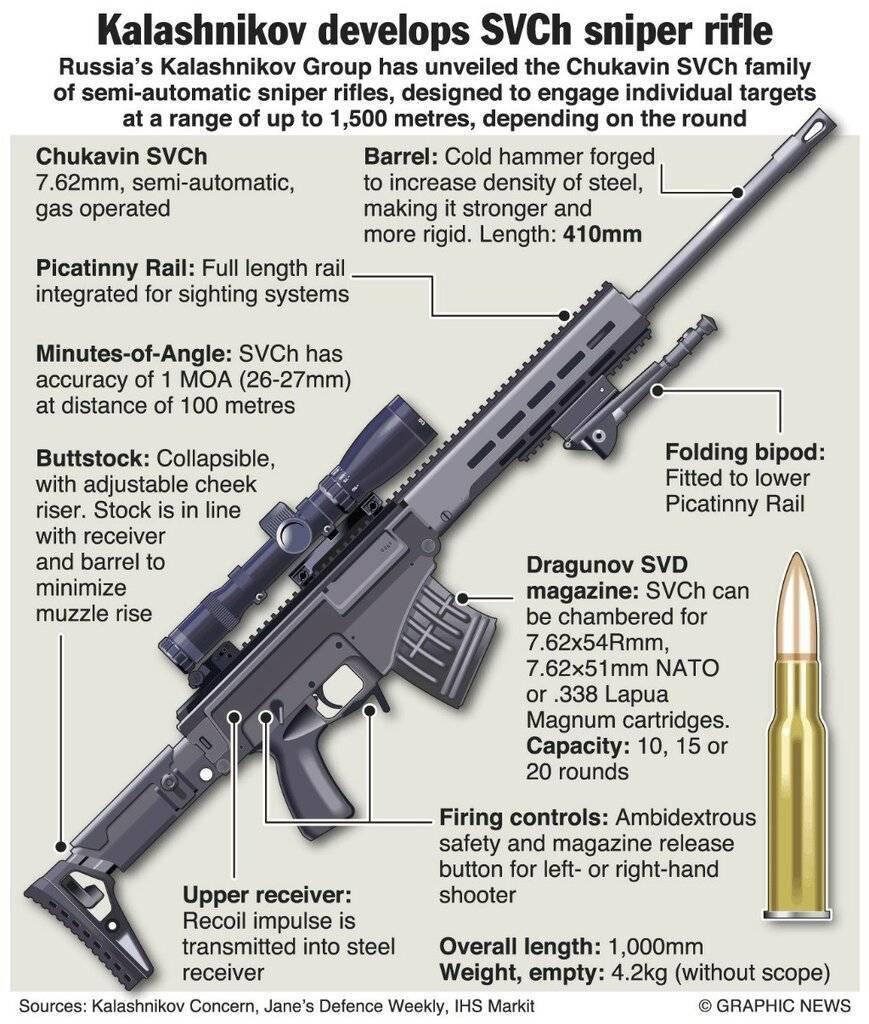 Концерн «калашников» начнет серийное производство снайперской винтовки чукавина, которая придет на смену свд в ближайшие два года [видео] [фото] / news2.ru