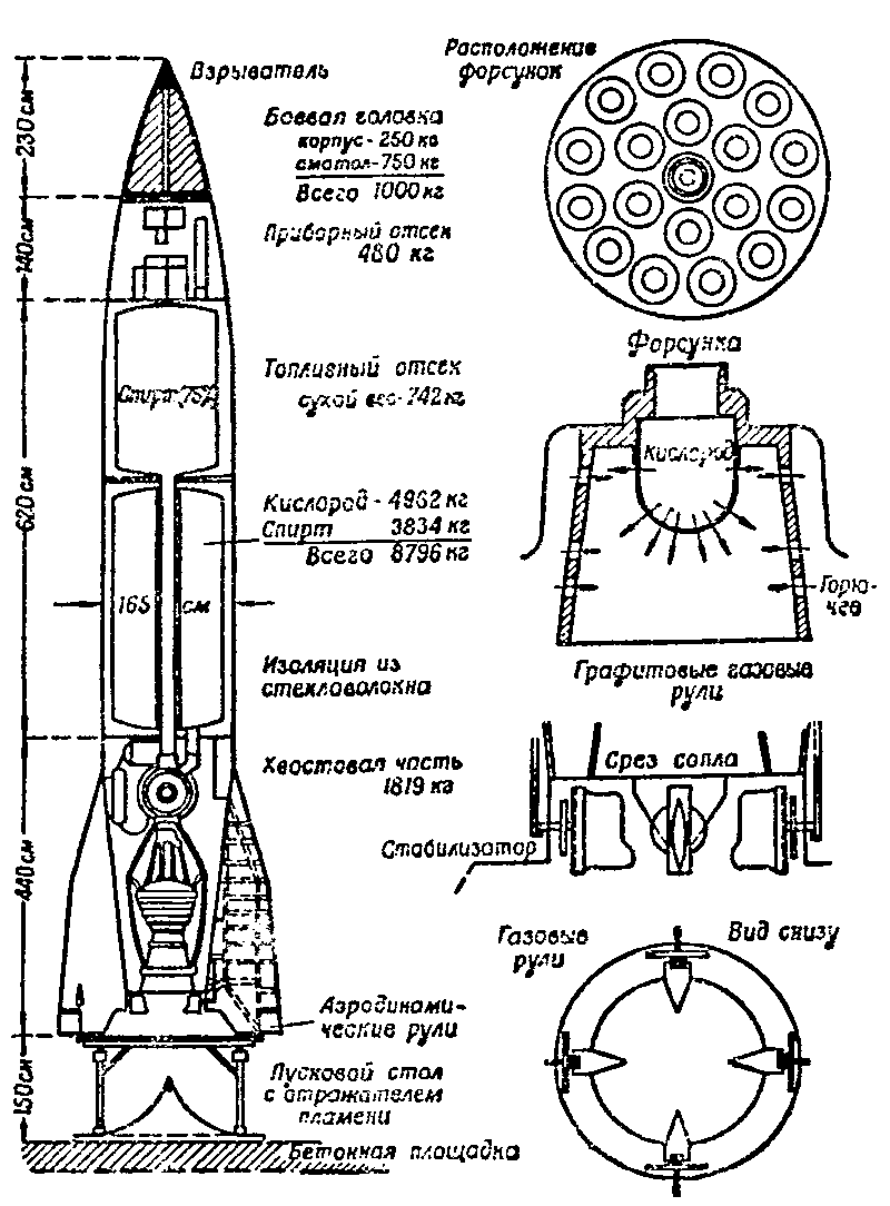 Фау-2 википедия
